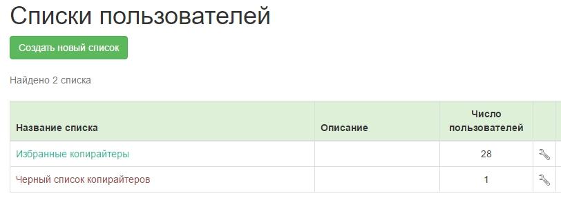spisok-kopirajterov4